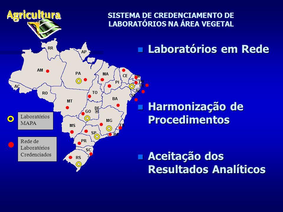 SISTEMA DE CREDENCIAMENTO DE LABORATÓRIOS NA ÁREA VEGETAL n Laboratórios em Rede Laboratórios MAPA Rede de Laboratórios Credenciados n Aceitação dos Resultados Analíticos n Harmonização de Procedimentos
