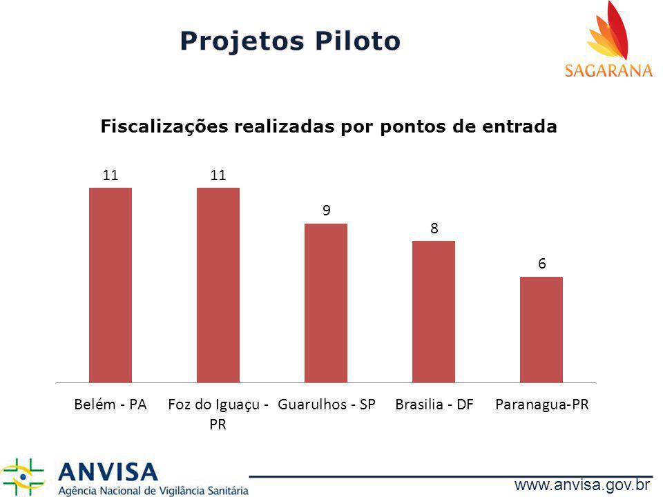 www.anvisa.gov.br Fiscalizações realizadas por pontos de entrada