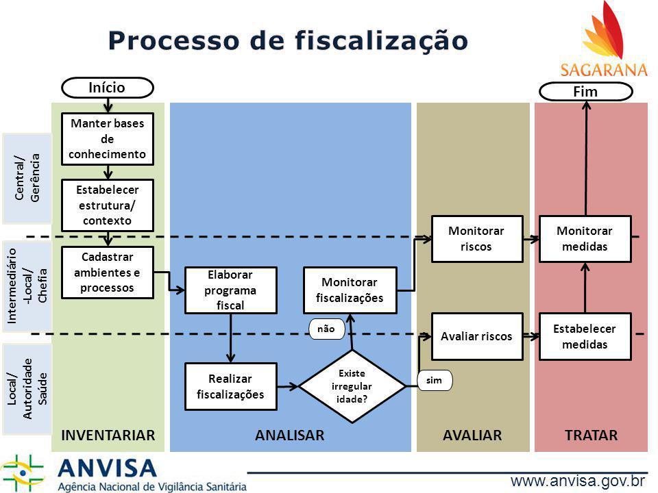 www.anvisa.gov.br TRATARAVALIARANALISARINVENTARIAR Início Manter bases de conhecimento Estabelecer estrutura/ contexto Cadastrar ambientes e processos