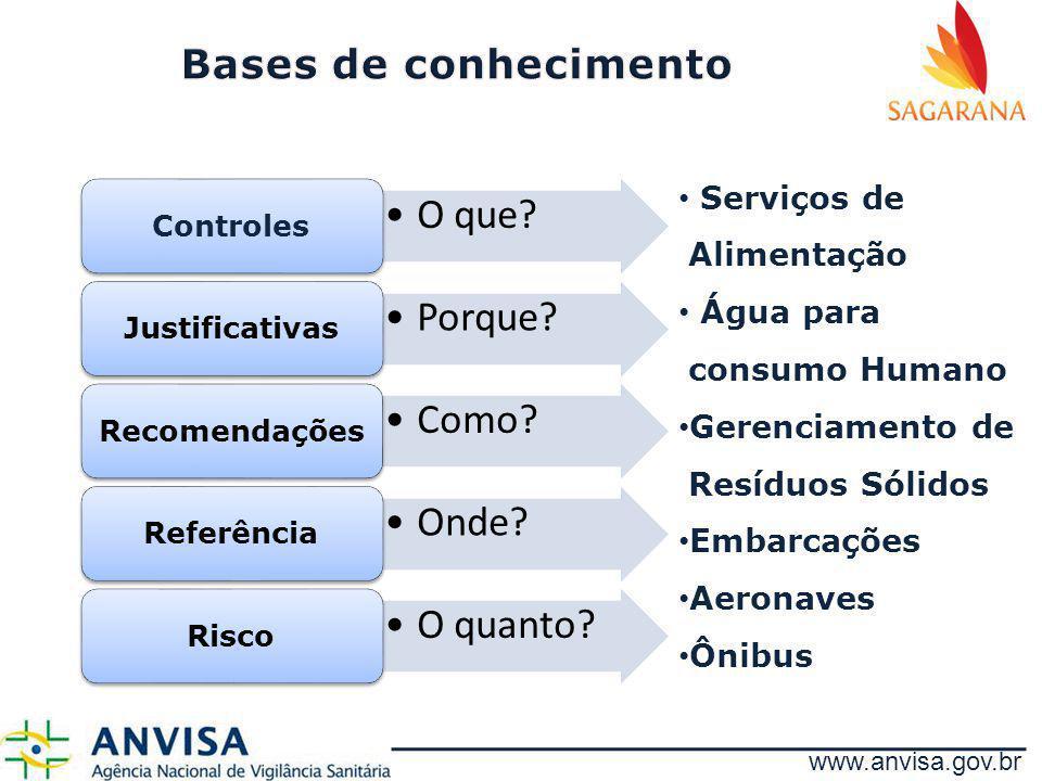 www.anvisa.gov.br O que? Controles Porque? Justificativas Como? Recomendações Onde? Referência O quanto? Risco Serviços de Alimentação Água para consu