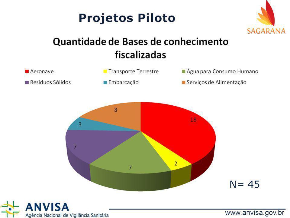 www.anvisa.gov.br N= 45