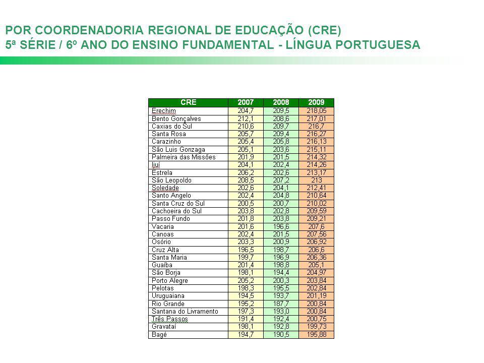 POR COORDENADORIA REGIONAL DE EDUCAÇÃO (CRE) 5ª SÉRIE / 6º ANO DO ENSINO FUNDAMENTAL - LÍNGUA PORTUGUESA