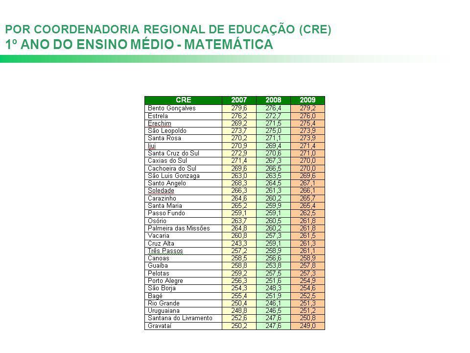 POR COORDENADORIA REGIONAL DE EDUCAÇÃO (CRE) 1º ANO DO ENSINO MÉDIO - MATEMÁTICA