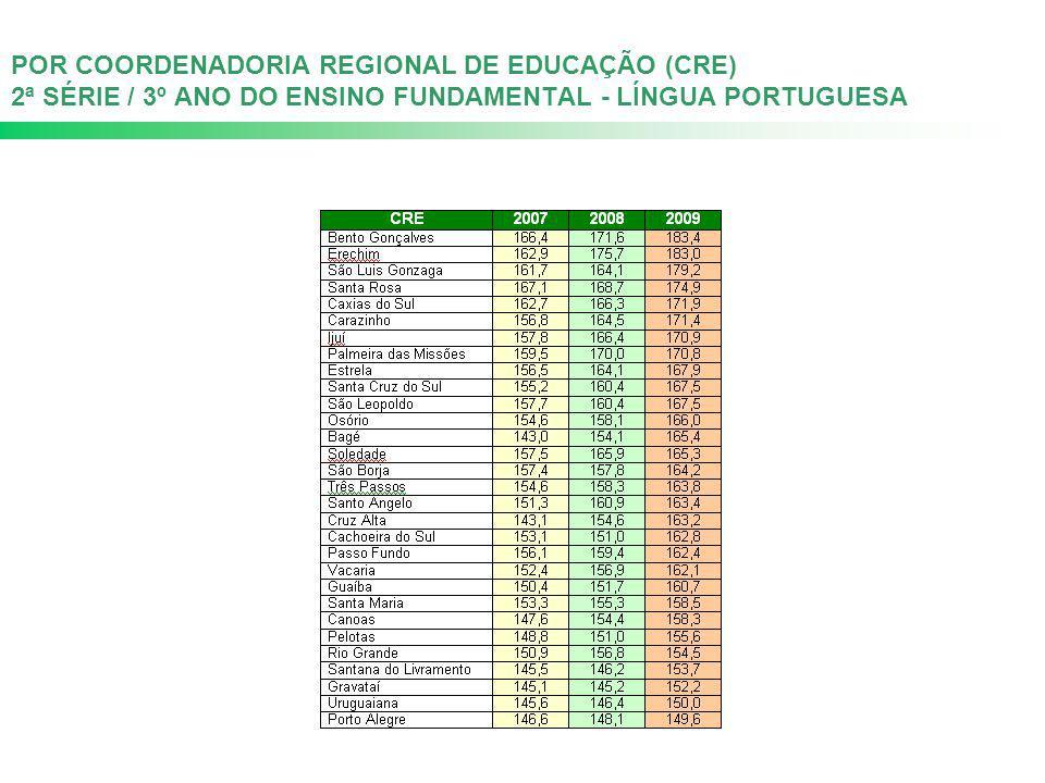POR COORDENADORIA REGIONAL DE EDUCAÇÃO (CRE) 2ª SÉRIE / 3º ANO DO ENSINO FUNDAMENTAL - LÍNGUA PORTUGUESA