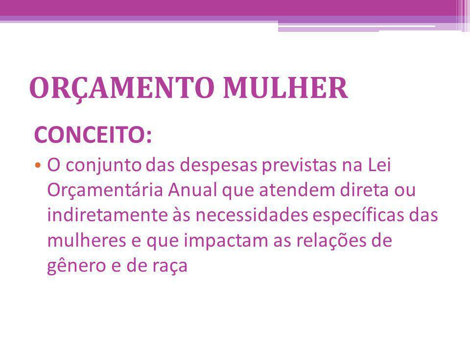 CICLO ORÇAMENTÁRIO PPA2012/2015 2015 2014 2013 LDO2012 2015 2014 2013 LOA 2012 2012