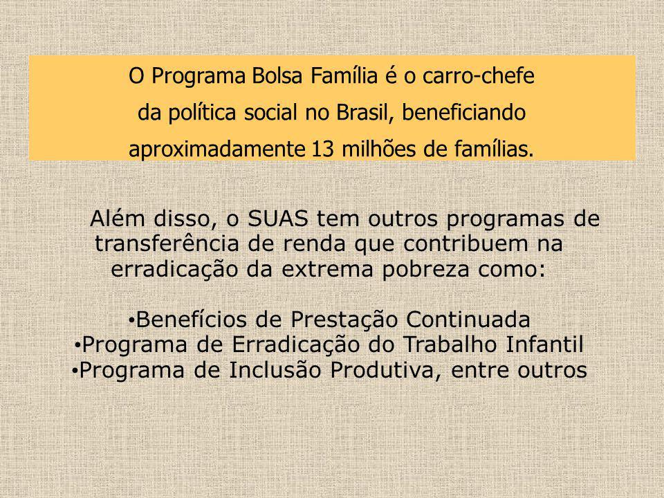 O Programa Bolsa Família é o carro-chefe da política social no Brasil, beneficiando aproximadamente 13 milhões de famílias. Além disso, o SUAS tem out