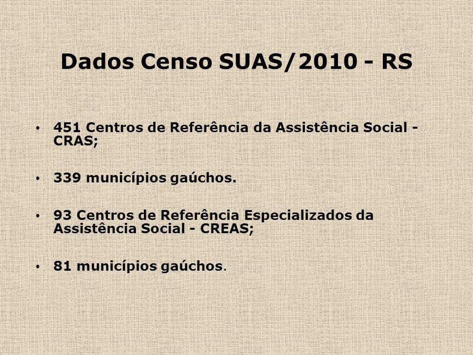 Dados Censo SUAS/2010 - RS 451 Centros de Referência da Assistência Social - CRAS; 339 municípios gaúchos. 93 Centros de Referência Especializados da