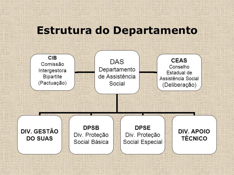 Estrutura do Departamento DAS Departamento de Assistência Social DIV. GESTÃO DO SUAS DPSB Div. Proteção Social Básica DPSE Div. Proteção Social Especi