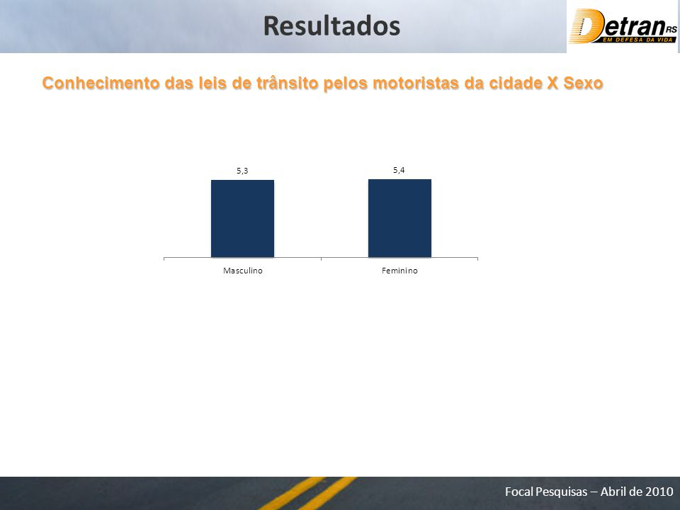 Focal Pesquisas – Abril de 2010 Conhecimento das leis de trânsito pelos motoristas da cidade X Sexo Resultados