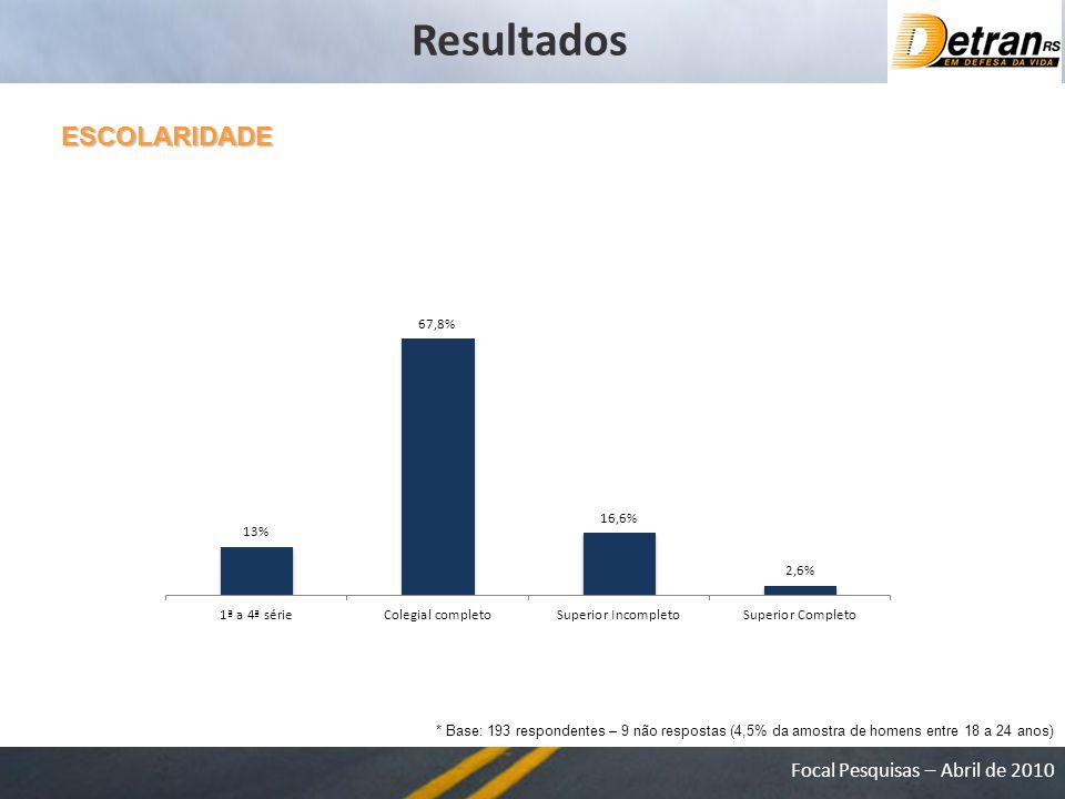 Focal Pesquisas – Abril de 2010 ESCOLARIDADE * Base: 193 respondentes – 9 não respostas (4,5% da amostra de homens entre 18 a 24 anos) Resultados