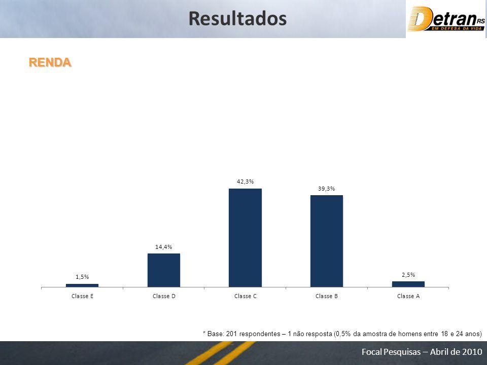 Focal Pesquisas – Abril de 2010 RENDA * Base: 201 respondentes – 1 não resposta (0,5% da amostra de homens entre 18 e 24 anos) Resultados