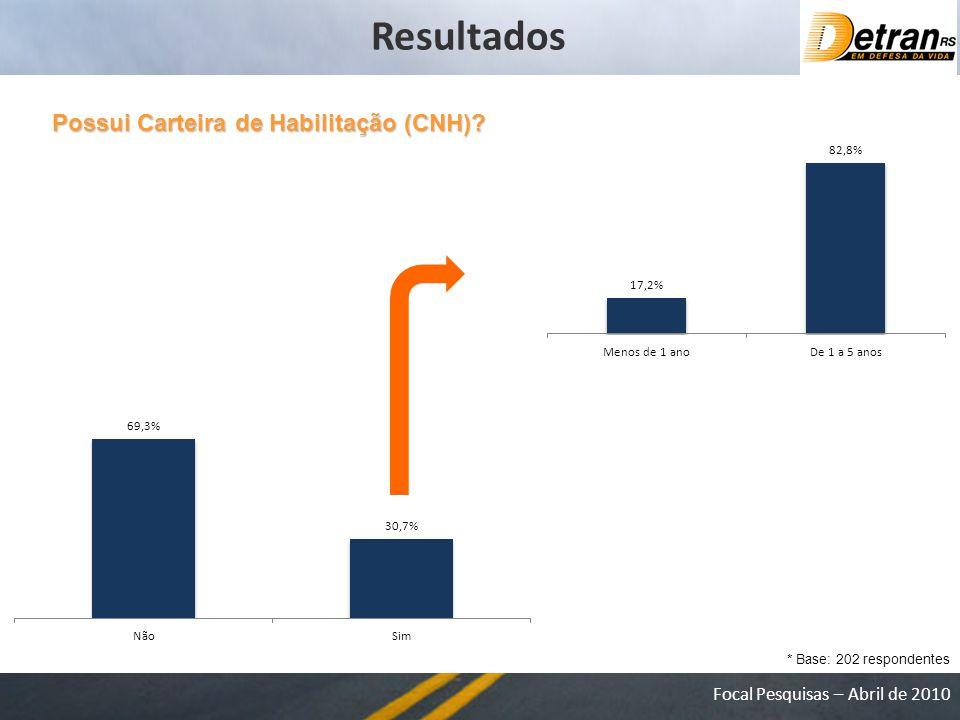 Focal Pesquisas – Abril de 2010 Possui Carteira de Habilitação (CNH).