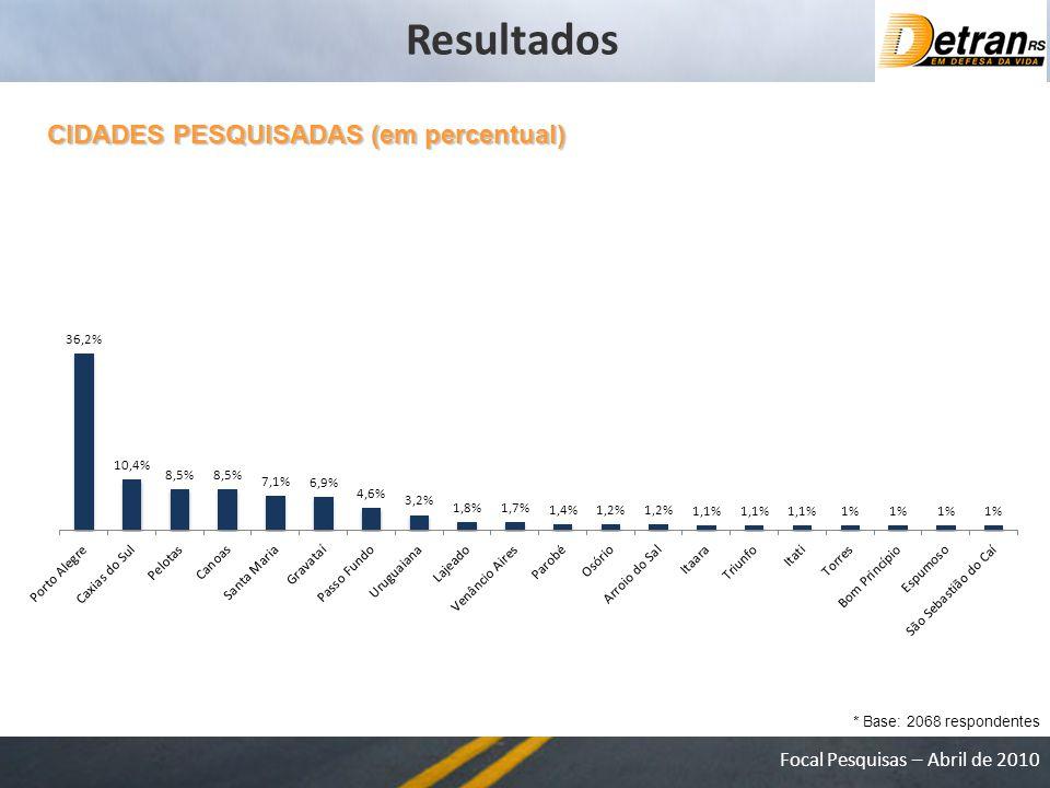 Focal Pesquisas – Abril de 2010 CIDADES PESQUISADAS (em percentual) * Base: 2068 respondentes Resultados