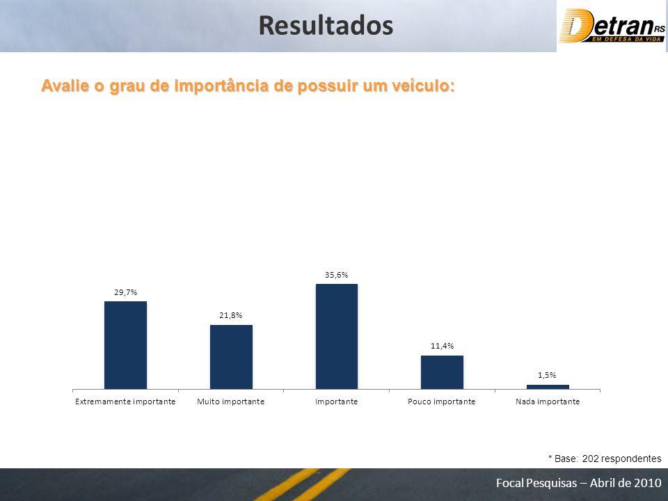 Focal Pesquisas – Abril de 2010 Avalie o grau de importância de possuir um veículo: * Base: 202 respondentes Resultados