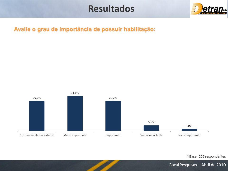 Focal Pesquisas – Abril de 2010 Avalie o grau de importância de possuir habilitação: * Base: 202 respondentes Resultados