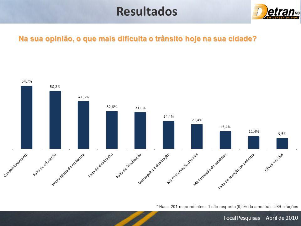 Focal Pesquisas – Abril de 2010 Na sua opinião, o que mais dificulta o trânsito hoje na sua cidade.