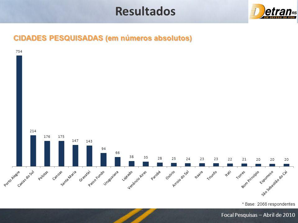 Focal Pesquisas – Abril de 2010 CIDADES PESQUISADAS (em números absolutos) * Base: 2068 respondentes Resultados