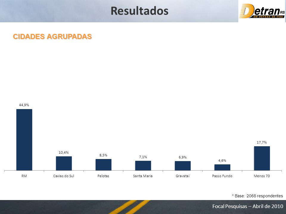 Focal Pesquisas – Abril de 2010 CIDADES AGRUPADAS * Base: 2068 respondentes Resultados