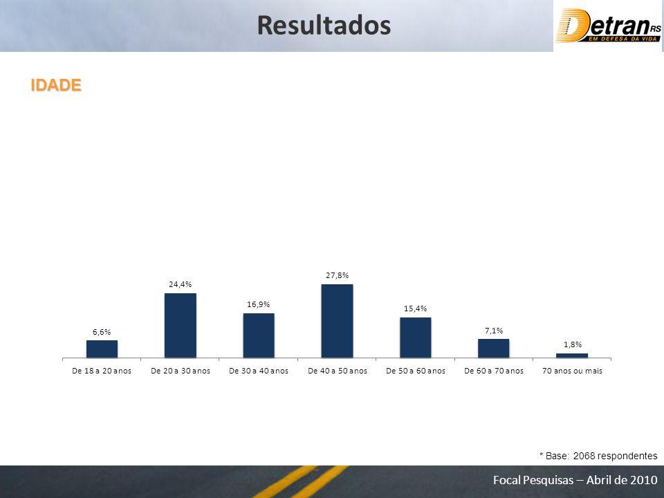 Focal Pesquisas – Abril de 2010 IDADE * Base: 2068 respondentes Resultados