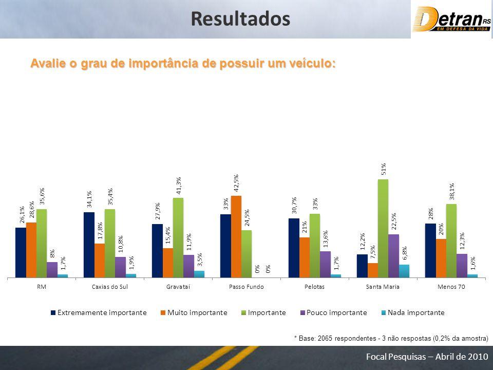 Focal Pesquisas – Abril de 2010 Avalie o grau de importância de possuir um veículo: * Base: 2065 respondentes - 3 não respostas (0,2% da amostra) Resultados