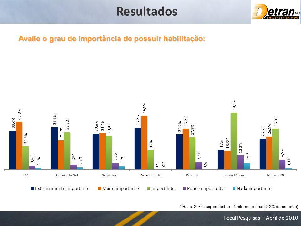Focal Pesquisas – Abril de 2010 Avalie o grau de importância de possuir habilitação: * Base: 2064 respondentes - 4 não respostas (0,2% da amostra) Resultados
