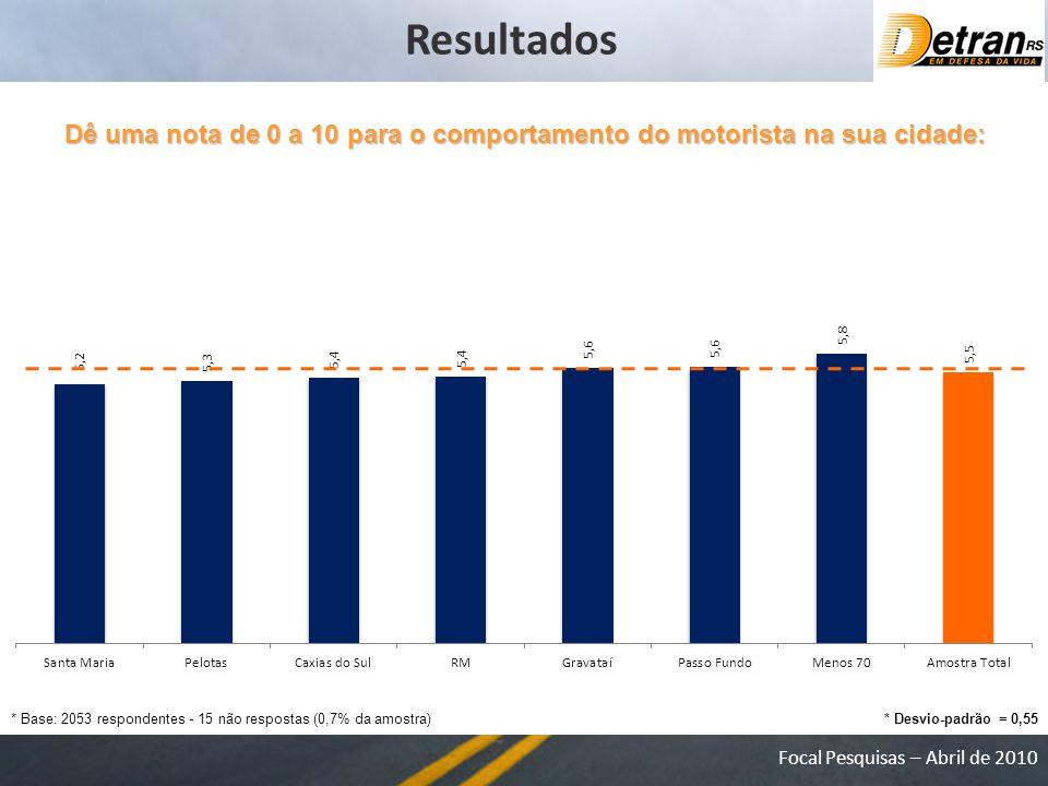 Focal Pesquisas – Abril de 2010 Dê uma nota de 0 a 10 para o comportamento do motorista na sua cidade: * Base: 2053 respondentes - 15 não respostas (0,7% da amostra) Resultados * Desvio-padrão = 0,55