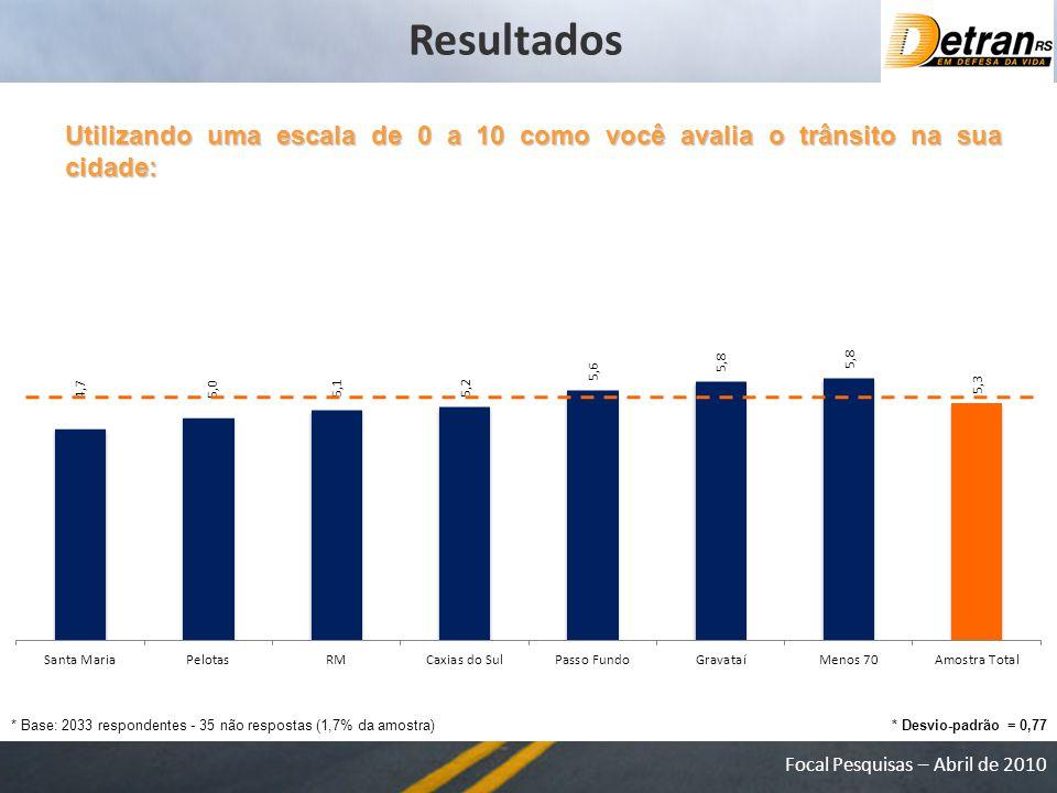 Focal Pesquisas – Abril de 2010 Utilizando uma escala de 0 a 10 como você avalia o trânsito na sua cidade: * Base: 2033 respondentes - 35 não respostas (1,7% da amostra) Resultados * Desvio-padrão = 0,77