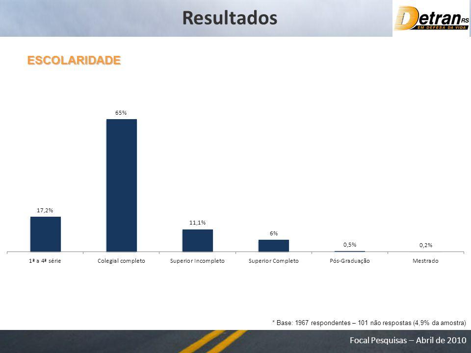 Focal Pesquisas – Abril de 2010 ESCOLARIDADE * Base: 1967 respondentes – 101 não respostas (4,9% da amostra) Resultados