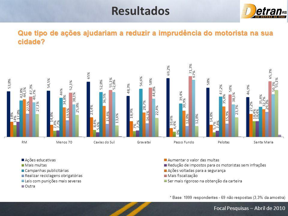 Focal Pesquisas – Abril de 2010 Que tipo de ações ajudariam a reduzir a imprudência do motorista na sua cidade.
