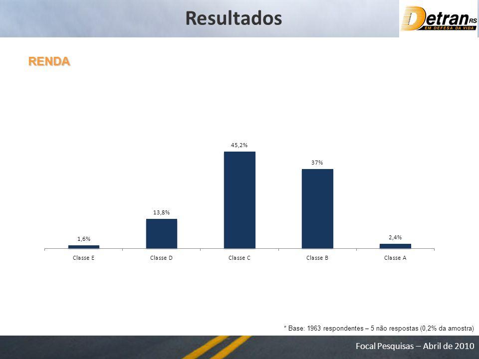 Focal Pesquisas – Abril de 2010 RENDA * Base: 1963 respondentes – 5 não respostas (0,2% da amostra) Resultados