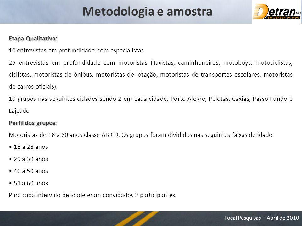 Focal Pesquisas – Abril de 2010 Avalie o grau de importância do trânsito na sua vida: * Base: 202 respondentes Resultados