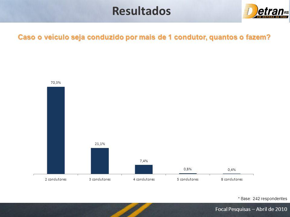 Focal Pesquisas – Abril de 2010 Caso o veículo seja conduzido por mais de 1 condutor, quantos o fazem.