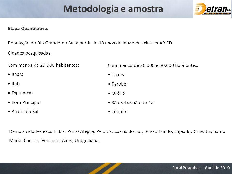 Focal Pesquisas – Abril de 2010 Metodologia e amostra Etapa Quantitativa: População do Rio Grande do Sul a partir de 18 anos de idade das classes AB CD.