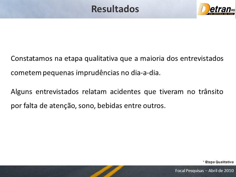 Focal Pesquisas – Abril de 2010 Resultados * Etapa Qualitativa Constatamos na etapa qualitativa que a maioria dos entrevistados cometem pequenas imprudências no dia-a-dia.