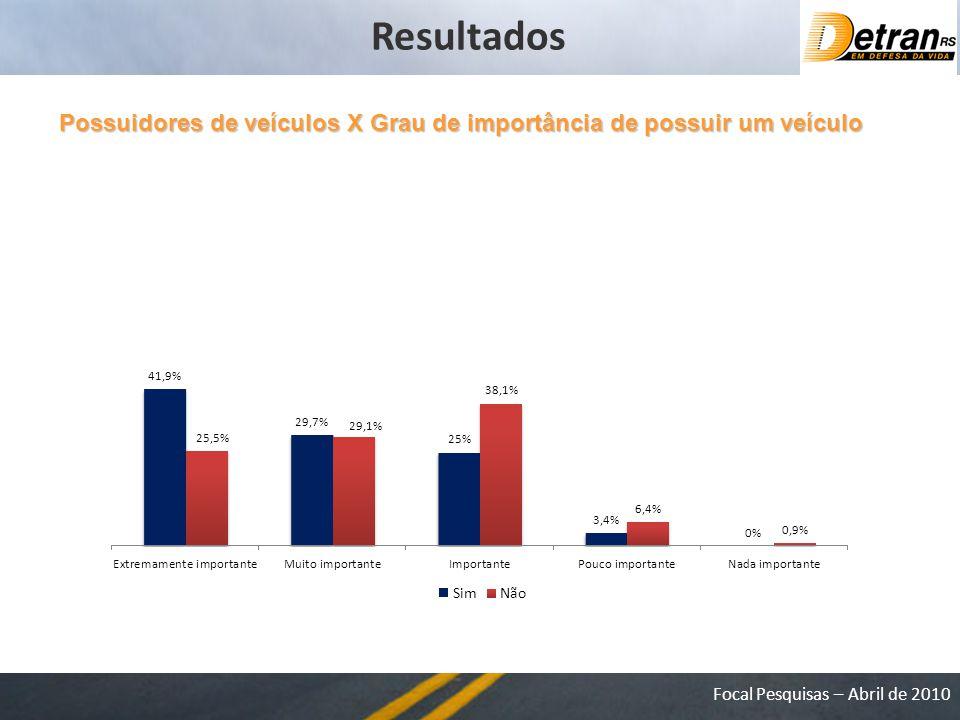 Focal Pesquisas – Abril de 2010 Possuidores de veículos X Grau de importância de possuir um veículo Resultados