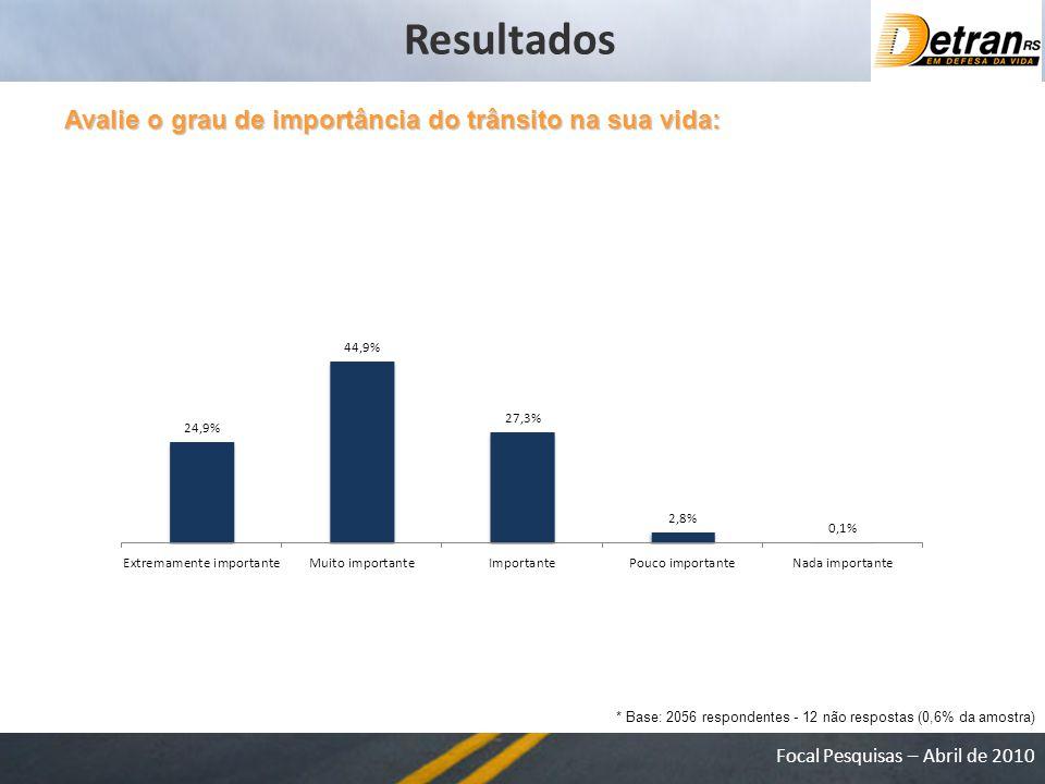 Focal Pesquisas – Abril de 2010 Avalie o grau de importância do trânsito na sua vida: * Base: 2056 respondentes - 12 não respostas (0,6% da amostra) Resultados