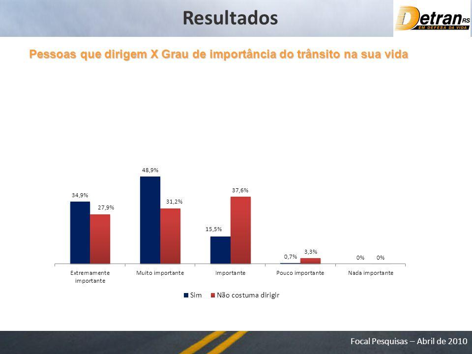 Focal Pesquisas – Abril de 2010 Pessoas que dirigem X Grau de importância do trânsito na sua vida Resultados