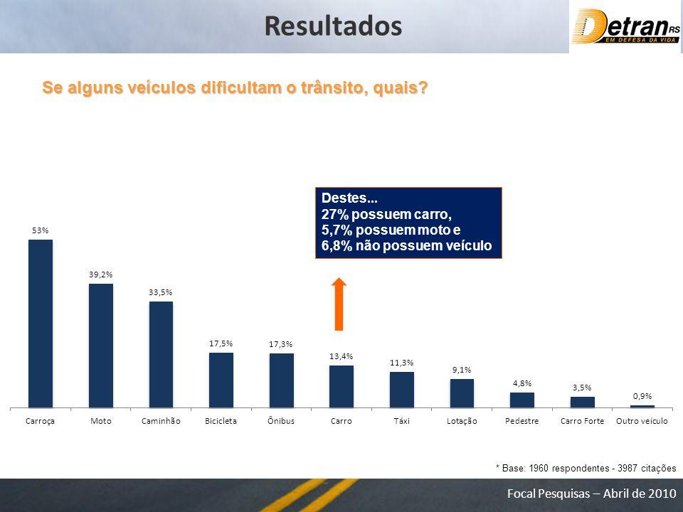 Focal Pesquisas – Abril de 2010 Se alguns veículos dificultam o trânsito, quais.