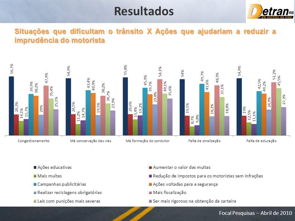 Focal Pesquisas – Abril de 2010 Situações que dificultam o trânsito X Ações que ajudariam a reduzir a imprudência do motorista Resultados