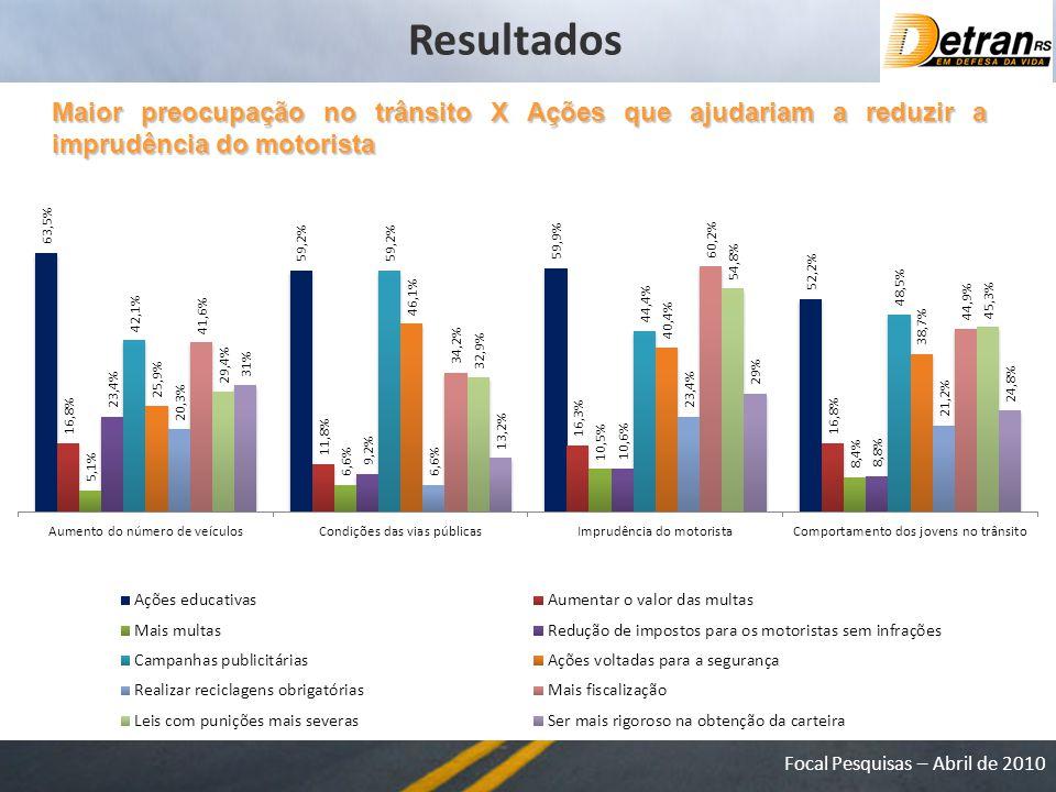 Focal Pesquisas – Abril de 2010 Maior preocupação no trânsito X Ações que ajudariam a reduzir a imprudência do motorista Resultados