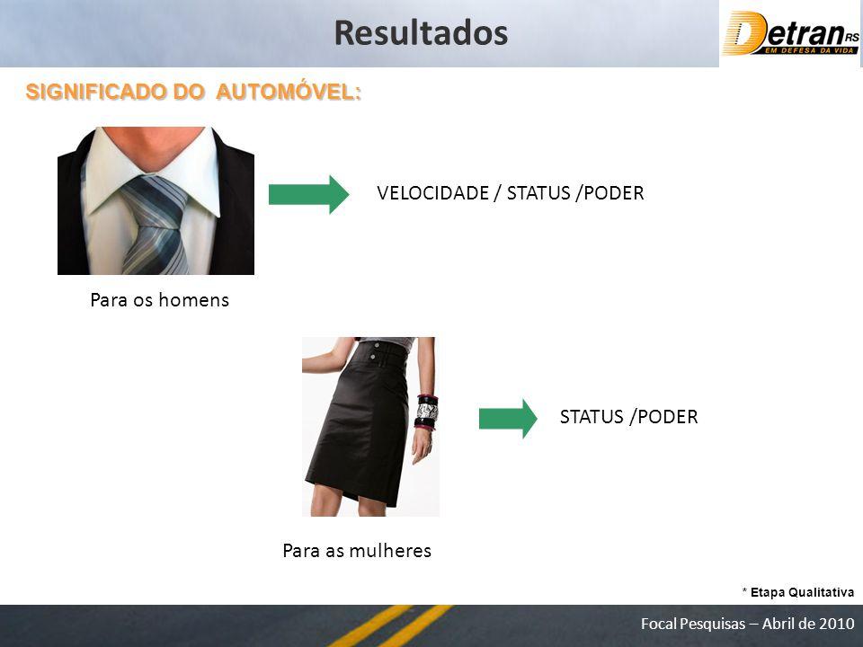 Focal Pesquisas – Abril de 2010 SIGNIFICADO DO AUTOMÓVEL: Resultados VELOCIDADE / STATUS /PODER STATUS /PODER * Etapa Qualitativa Para os homens Para as mulheres
