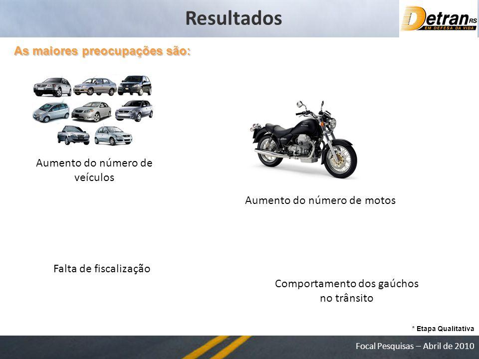 Focal Pesquisas – Abril de 2010 As maiores preocupações são: Resultados Aumento do número de veículos Falta de fiscalização Aumento do número de motos Comportamento dos gaúchos no trânsito * Etapa Qualitativa
