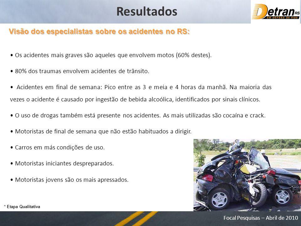 Focal Pesquisas – Abril de 2010 Resultados Visão dos especialistas sobre os acidentes no RS: Os acidentes mais graves são aqueles que envolvem motos (60% destes).