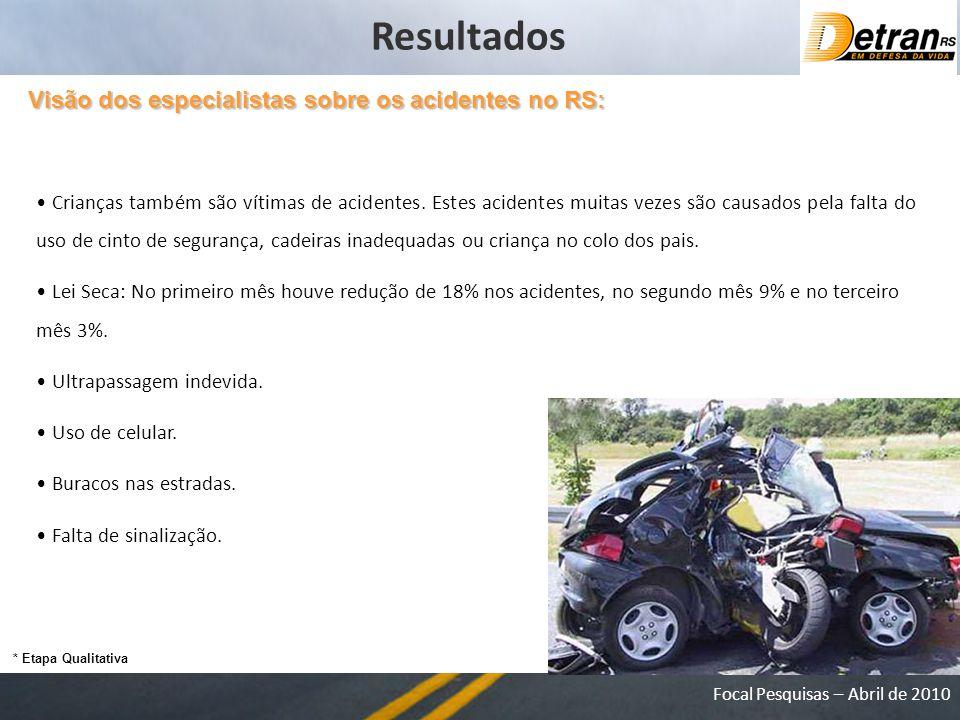 Focal Pesquisas – Abril de 2010 Crianças também são vítimas de acidentes.