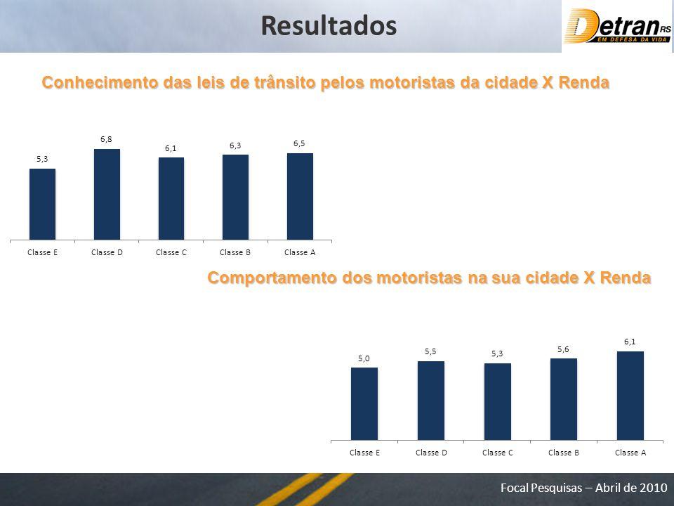 Focal Pesquisas – Abril de 2010 Conhecimento das leis de trânsito pelos motoristas da cidade X Renda Comportamento dos motoristas na sua cidade X Renda Resultados