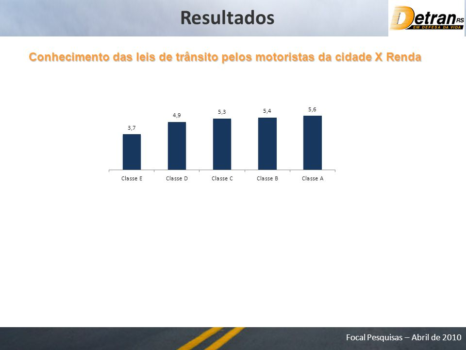 Focal Pesquisas – Abril de 2010 Conhecimento das leis de trânsito pelos motoristas da cidade X Renda Resultados