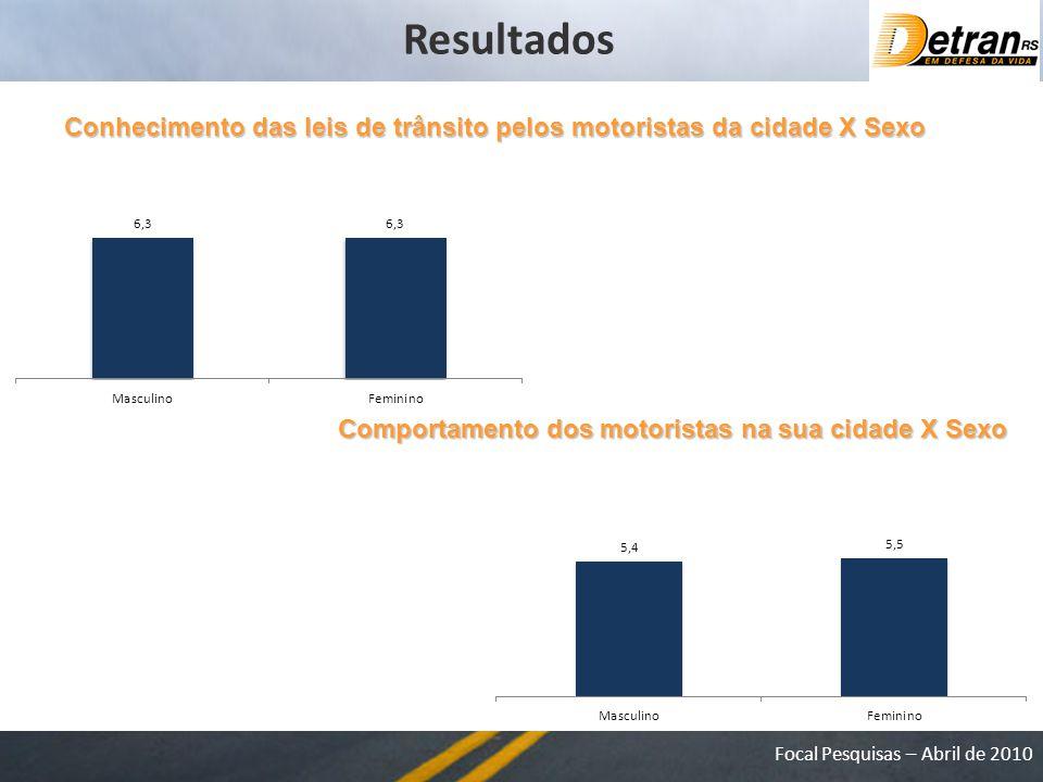 Focal Pesquisas – Abril de 2010 Conhecimento das leis de trânsito pelos motoristas da cidade X Sexo Comportamento dos motoristas na sua cidade X Sexo Resultados