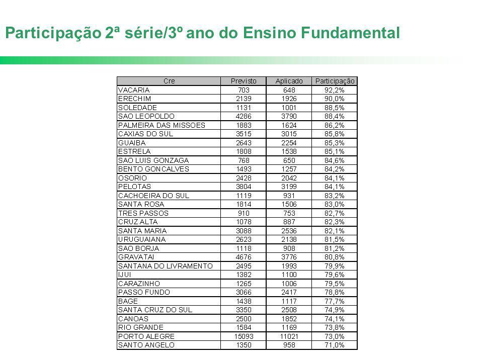 Participação 2ª série/3º ano do Ensino Fundamental