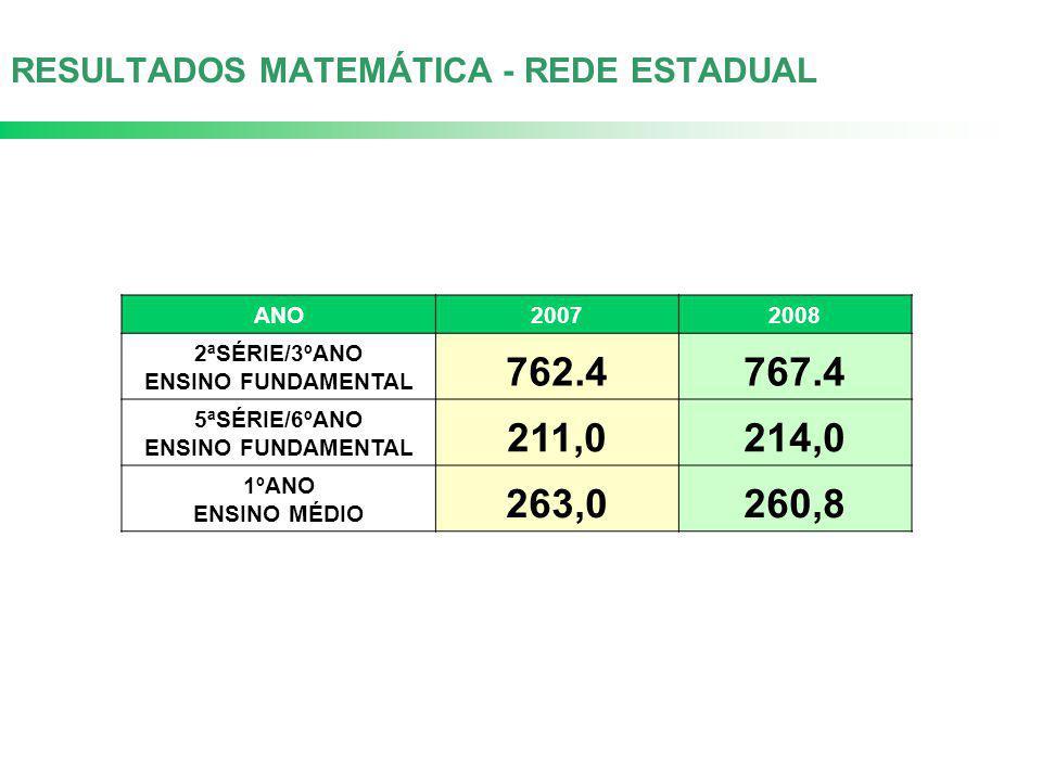 RESULTADOS MATEMÁTICA - REDE ESTADUAL ANO20072008 2ªSÉRIE/3ºANO ENSINO FUNDAMENTAL 762.4767.4 5ªSÉRIE/6ºANO ENSINO FUNDAMENTAL 211,0214,0 1ºANO ENSINO MÉDIO 263,0260,8