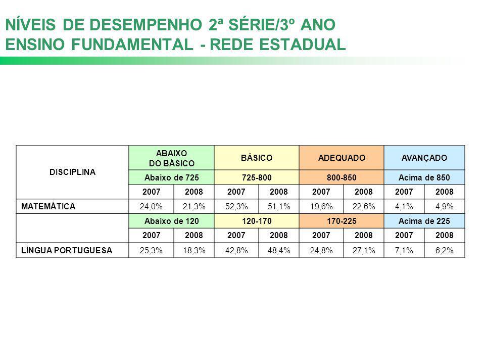 NÍVEIS DE DESEMPENHO 2ª SÉRIE/3º ANO ENSINO FUNDAMENTAL - REDE ESTADUAL DISCIPLINA ABAIXO DO BÁSICO BÁSICOADEQUADOAVANÇADO Abaixo de 725725-800800-850 Acima de 850 20072008200720082007200820072008 MATEMÁTICA 24,0%21,3%52,3%51,1%19,6%22,6%4,1%4,9% Abaixo de 120120-170170-225Acima de 225 20072008200720082007200820072008 LÍNGUA PORTUGUESA25,3%18,3%42,8%48,4%24,8%27,1%7,1%6,2%
